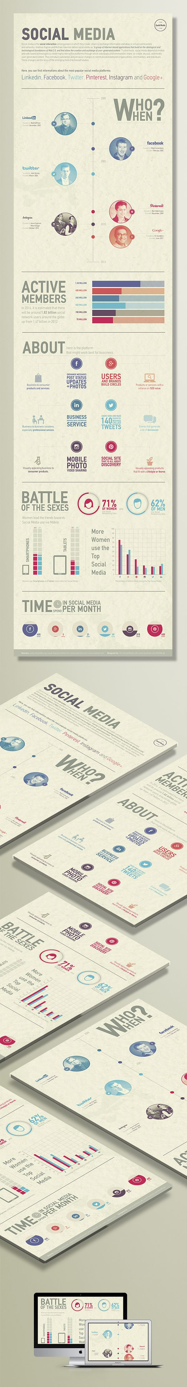 An infographic designed for The Social Media Lab.