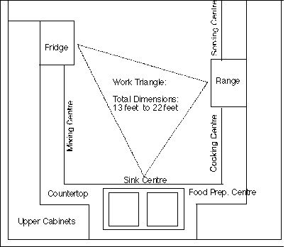 Some Principles Of Kitchen Design Work Triangle Want To Be At The Lower End Layout