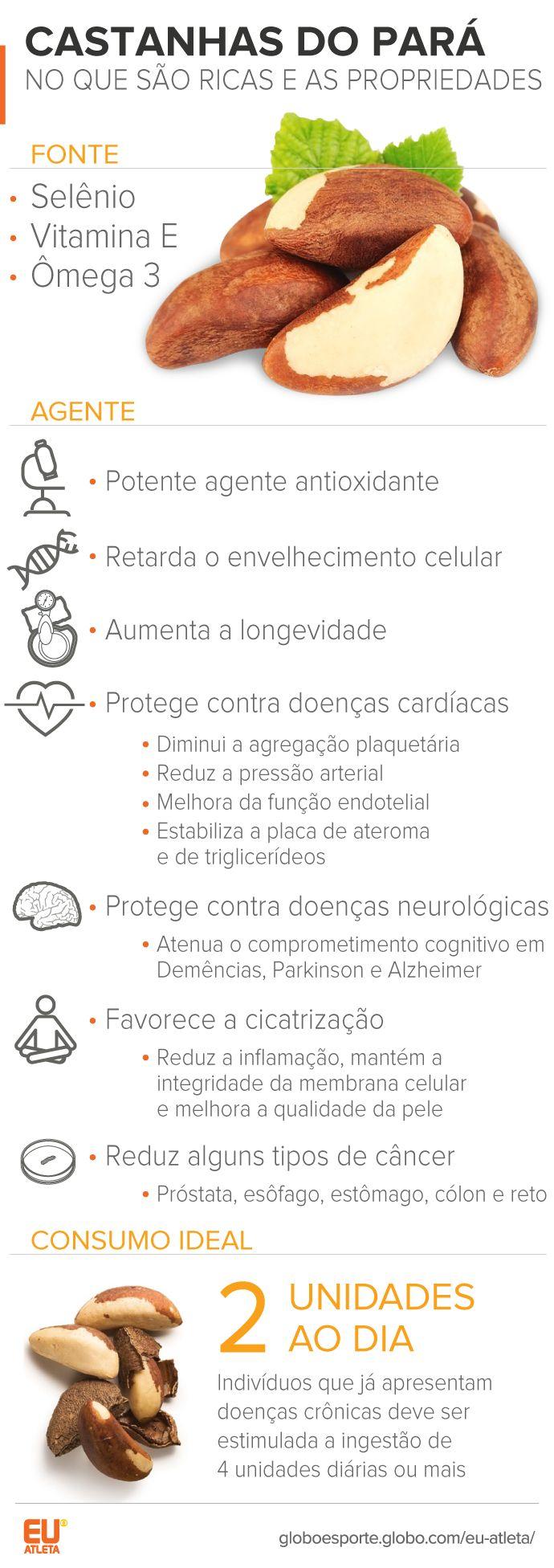 Castanha do Pará é boa para baixar a pressão alta e proteger de doenças…