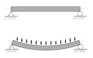 Se denomina momento flector un momento de fuerza resultante de una distribución de tensiones sobre una sección transversal de un prisma mecánico flexionado o una placa que es perpendicular al eje longitudinal a lo largo del que se produce la flexión.