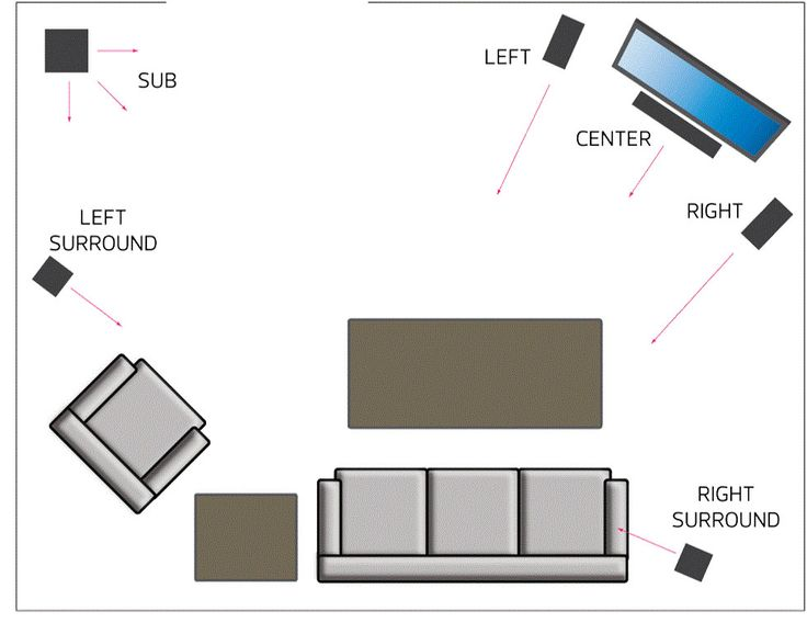 Ideal Home Theater Speaker Placement For A TV In Corner