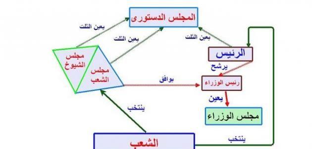 ما هو تعريف الدولة Map Chart Map Screenshot