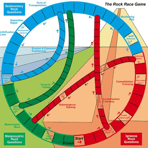 Here's a terrific idea for a rock cycle race game. There are no downloads, just lots of good explanation for you to make your own.