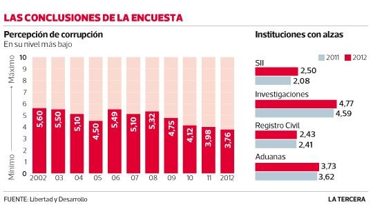 Percepción de corrupción cae a su menor nivel en 11 años. Las instituciones que tuvieron mayor baja fueron el Poder Judicial y Carabineros, mientras que en el SII y la PDI hubo aumento. #Chile 2013