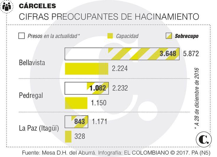 Cárceles de Antioquia con hacinamiento de hasta 200 por ciento