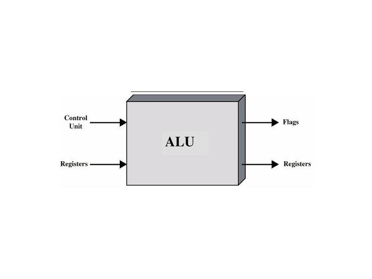 Una unidad lógica aritmética es un componente importante de la unidad central de procesamiento de un sistema informático. En algunas arquitecturas de microprocesador, la ALU se divide en la unidad aritmética (AU) y la unidad lógica (LU)