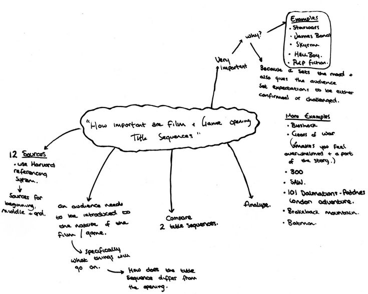 college essays application mind map for essay