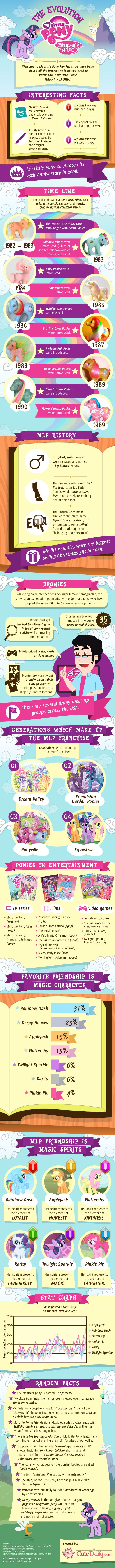 My Little Pony: The Evolution. Facts about ponies, unicorns, and pegasus Go pints go and keep going for as long as possible