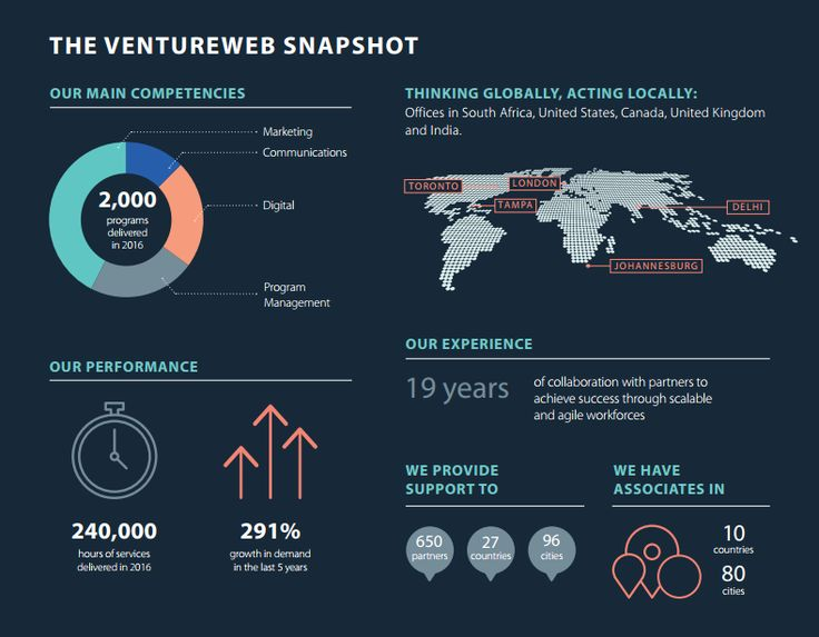 The VentureWeb Snapshot