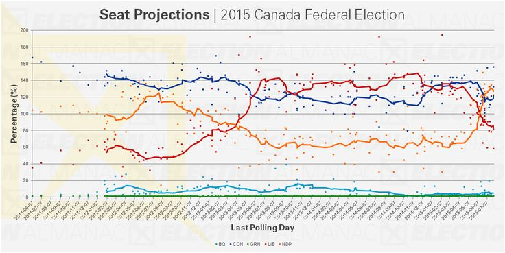 ELECTION 2015 - Projections give #CPC and #NDP edge as #LPC trails #canpoli #cdnpoli #elxn42