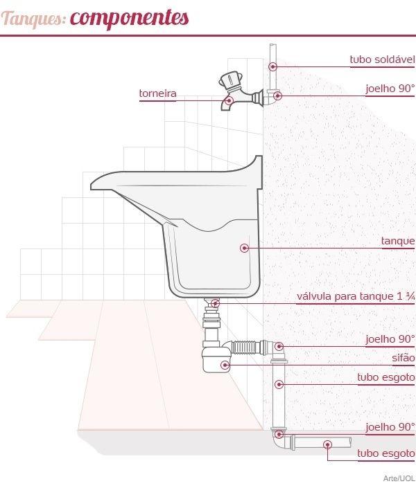 Está montando ou reformando a lavanderia? Não erre na escolha do tanque - Casa e Decoração - UOL Mulher