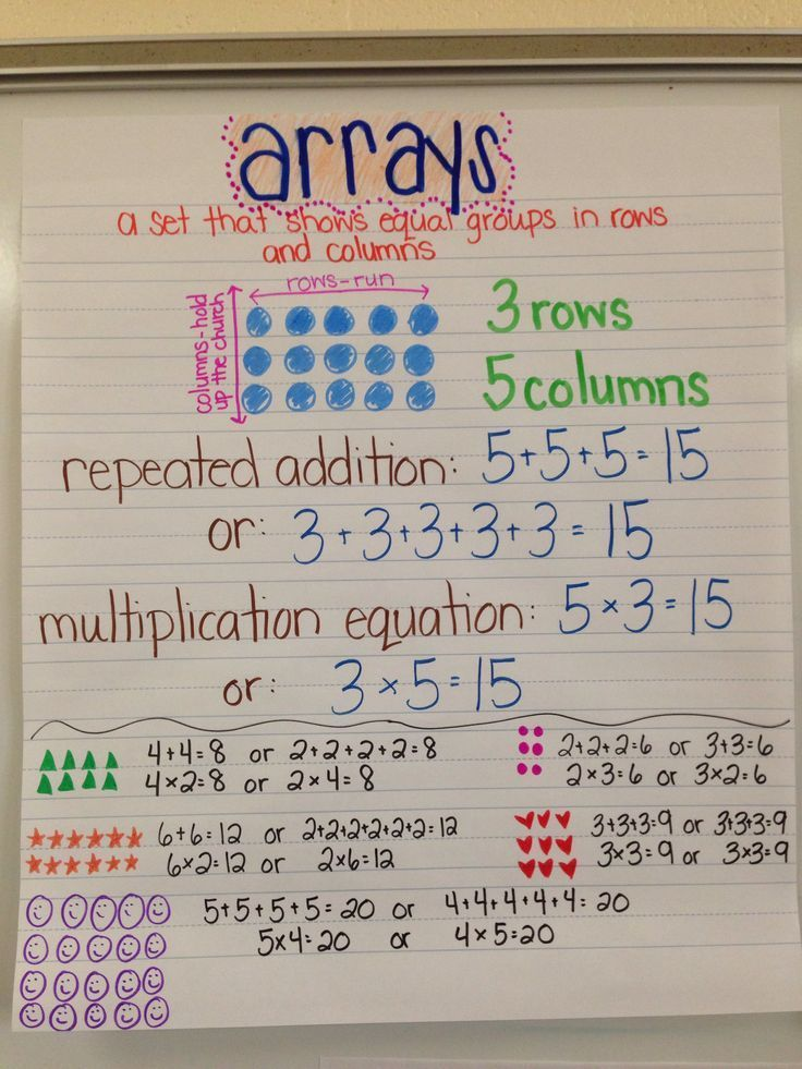 Arrays and repeated addition anchor chart (image only)