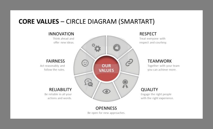 present your company u2019s core values in an organized way by