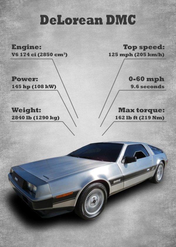 Classic Car Statistics Set By Kkcreative Dmc Car Delorean Car Posters