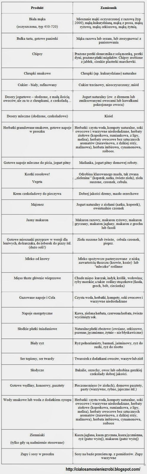 Zdrowe zamienniki
