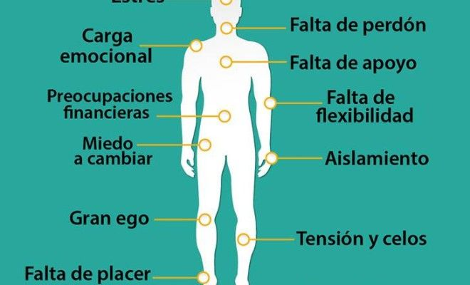 12 DOLORES FÍSICOS QUE SE RELACIONAN DIRECTAMENTE CON TUS EMOCIONES - Barcelona Alternativa