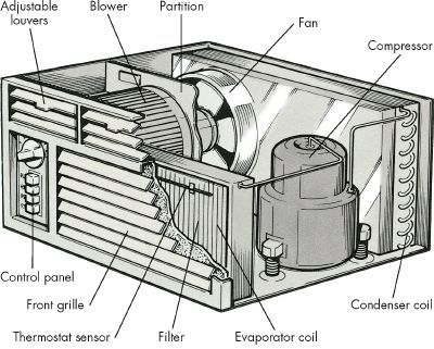 Maintain an Air Conditioner: Why does my window air conditioner blow out black debri? It is dust and dirt from operation. You need to pull the inside frame and works out of the cabinet and inspect the inside. Wash and vacuum the indoor blower section, fan wheel and the outside section coil. then dry or let dry ,reassemble and re install. Be careful not to wet the fan motor and bearings wrap in plastic while you wash the other. More at howstuffworks