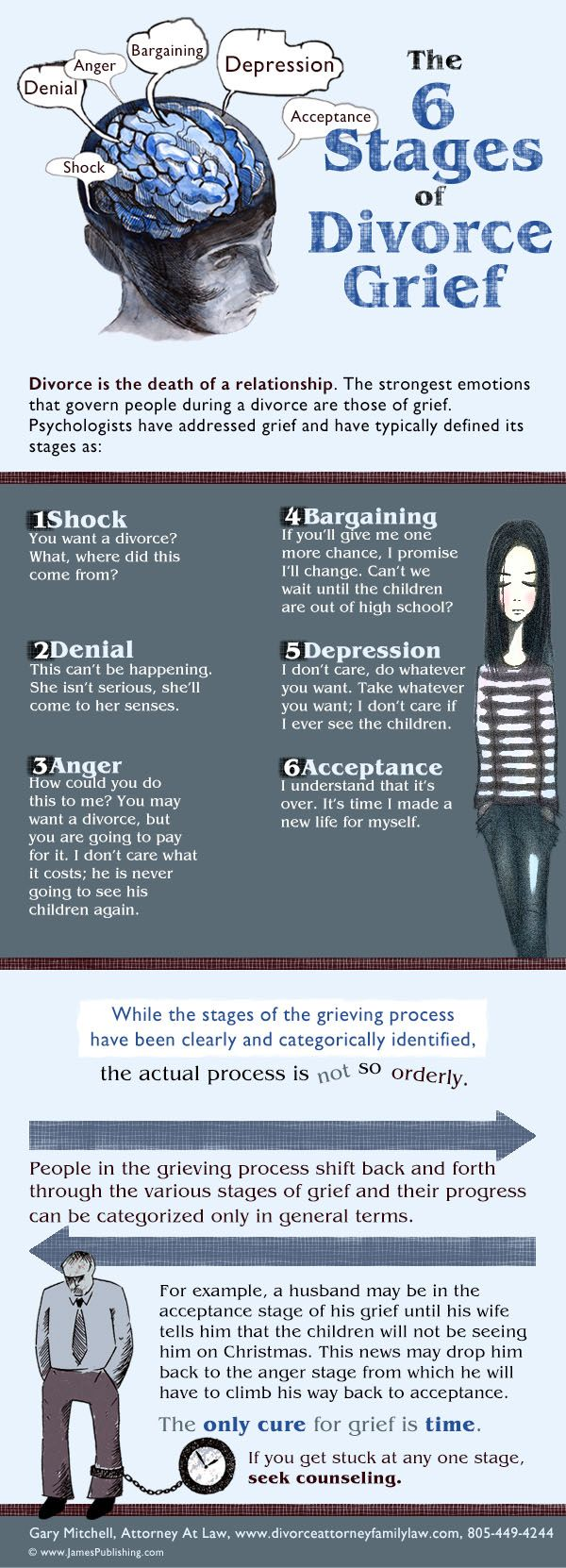 Stages of separation for men and women