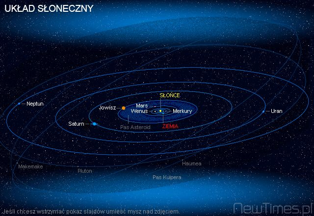Solar System in Universe.