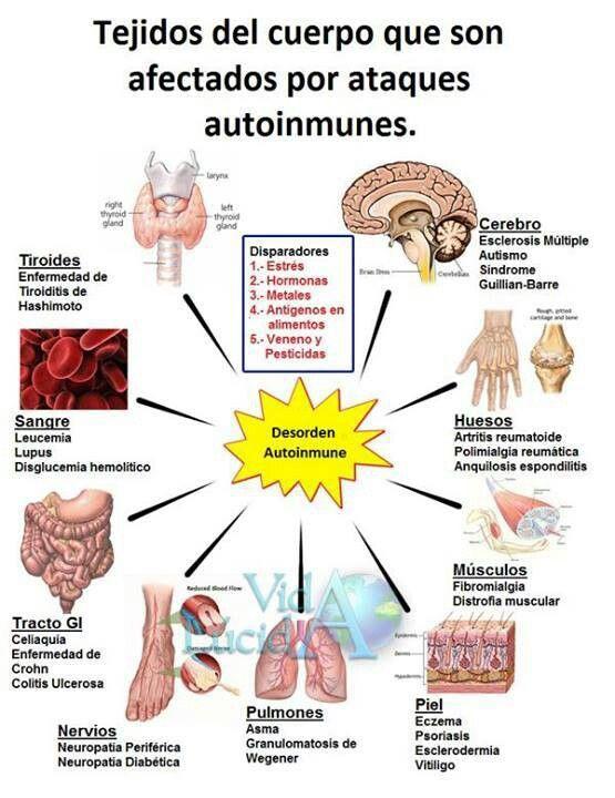 Desorden Autoinmune