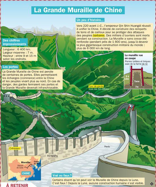 Fiche exposés : La Grande Muraille de Chine