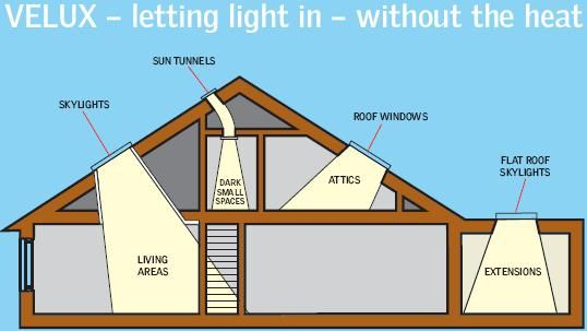 skylight types and what they're best for; there are some missing from the picture. see link for more details