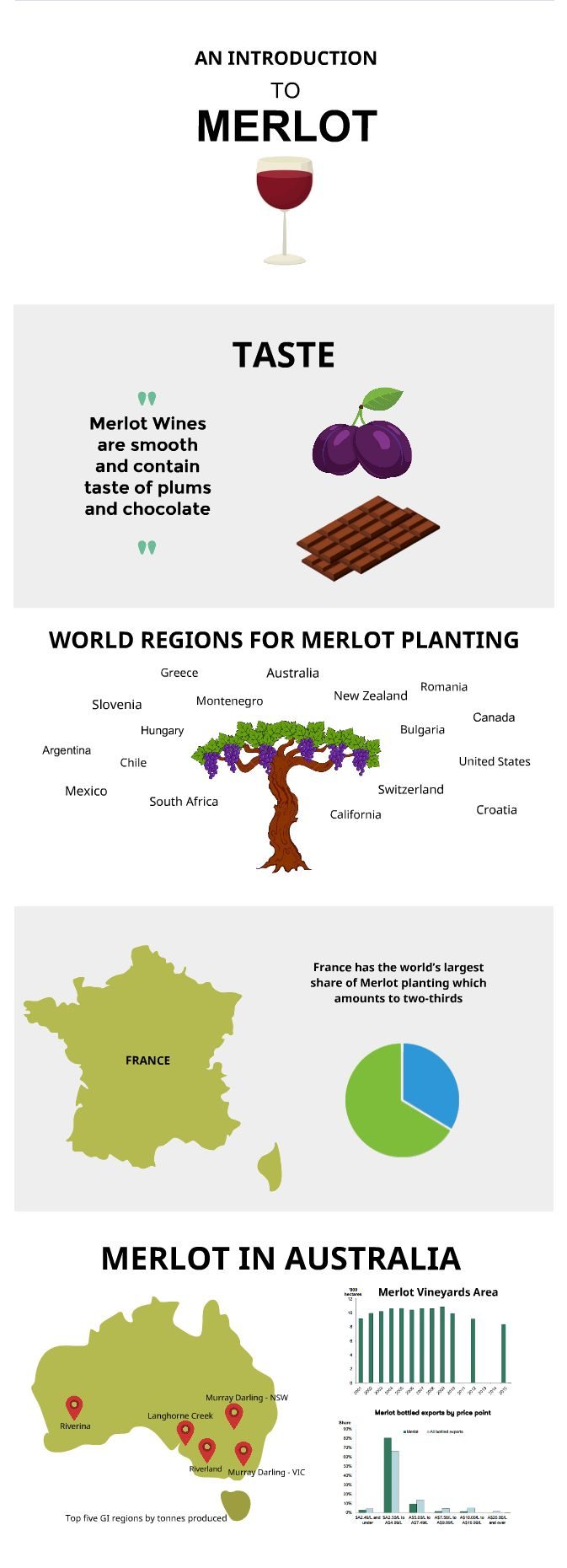 An Introduction to Merlot Grape and Merlot #Wines  #merlotwines #merlot #merlotgrape