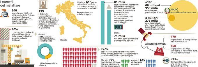 https://www.lastampa.it/2016/02/18/italia/cronache/colpa-dei-corrotti-il-degli-sprechi-pubblici-TemgKvADQ97JRRQxuaR3DO/pagina.html