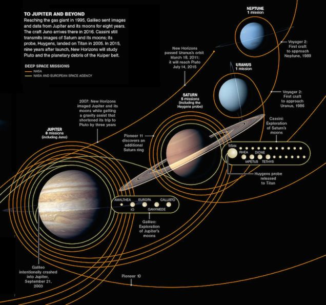 All the Robotic Space Explorers since 1958 - The Outer Planets  Compared to the thick bands surrounding the inner planets, the outer solar system looks downright abandoned. Jupiter collected a scant 8 missions, which is still more than the 5 missions to Saturn. Somehow, more than a decade later Cassini manages to collect more beautiful images of Saturn