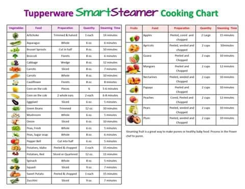 The very best: products, fundraisers, business opportunity. Everyone Loves Tupperware! http://selfmade.life  #tuplove