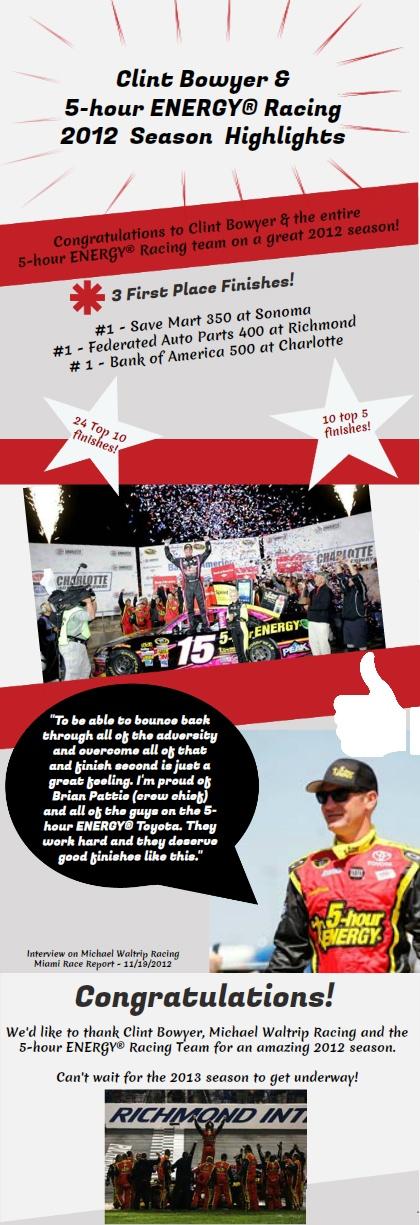 Clint Bowyer's 2012 NASCAR Sprint Cup Series Season at a Glance