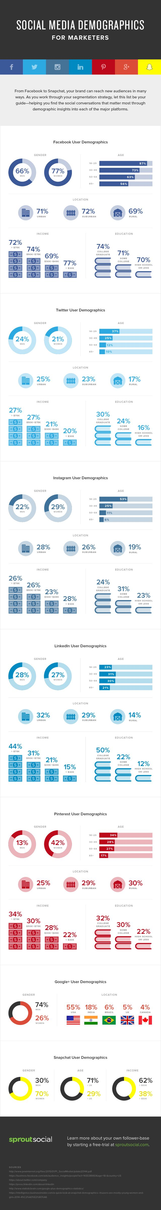 Facebook, Twitter, GooglePlus, Instagram, LinkedIn, Pinterest and Snapchat - #SocialMedia Demographics for Marketers - #infographic