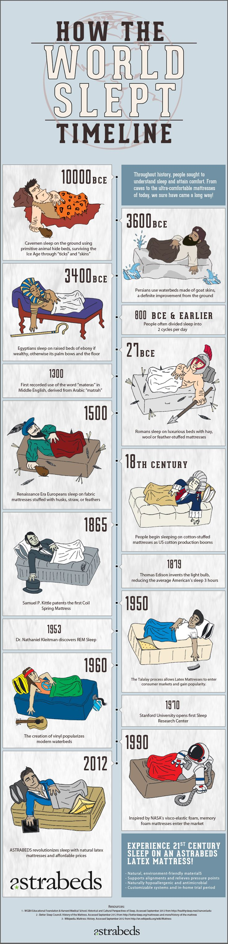 Astrabeds presents: How the World Slept Timeline - The History of Sleep - Very interesting infographic for you to learn all about how people in history used to sleep!