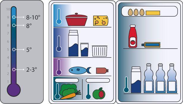 Gefriergeräte sind in der Küche unverzichtbar: Der Gefrierschrank