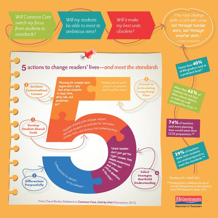 common core standards writing across the curriculum strategies
