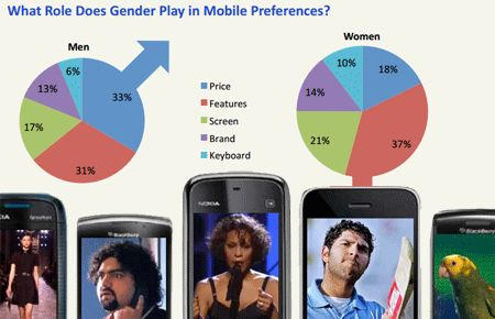 Mobile preferences by gender