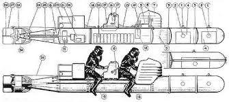 Risultati immagini per human torpedo