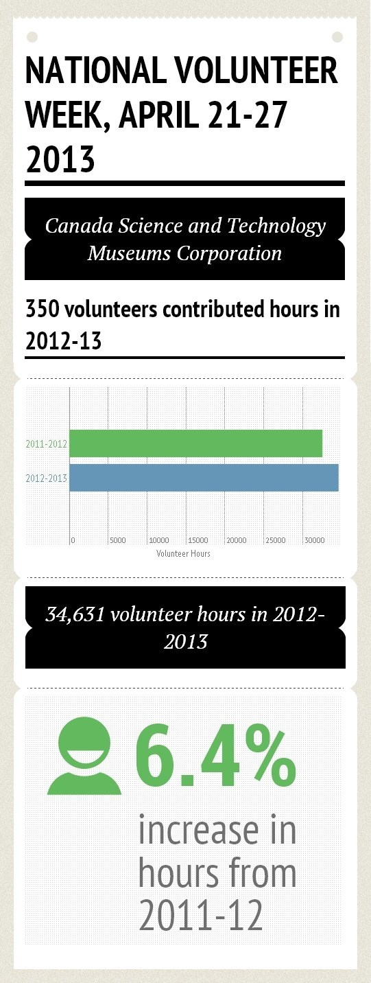 Volunteer hours completed in 2012-2013
