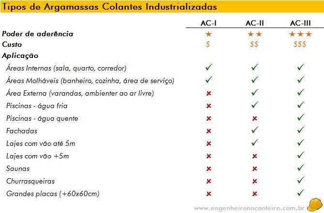 Tabela com Tipos de Argamassa (AC1 AC2 AC3)