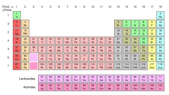 Learn Chemistry with this Periodic Table Study Guide: The periodic table groups elements according to common properties.
