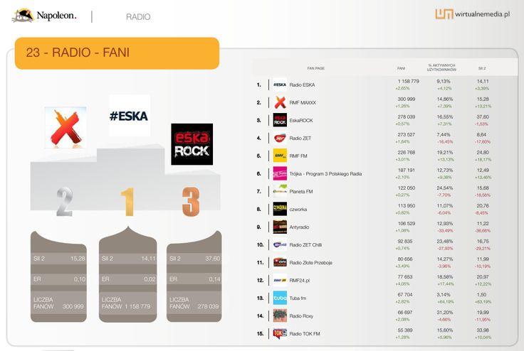 """15 największych fan page'y w kategorii """"Radio"""" w sierpniu 2013. Dane pochodzą z raportu Social Brand Footprint opracowanego przez Napoleoncat.com platformę do zarządzania i analizy mediów społecznościowych. Raport ilustruje aktywność marek na Facebooku, YouTube i Twitterze."""