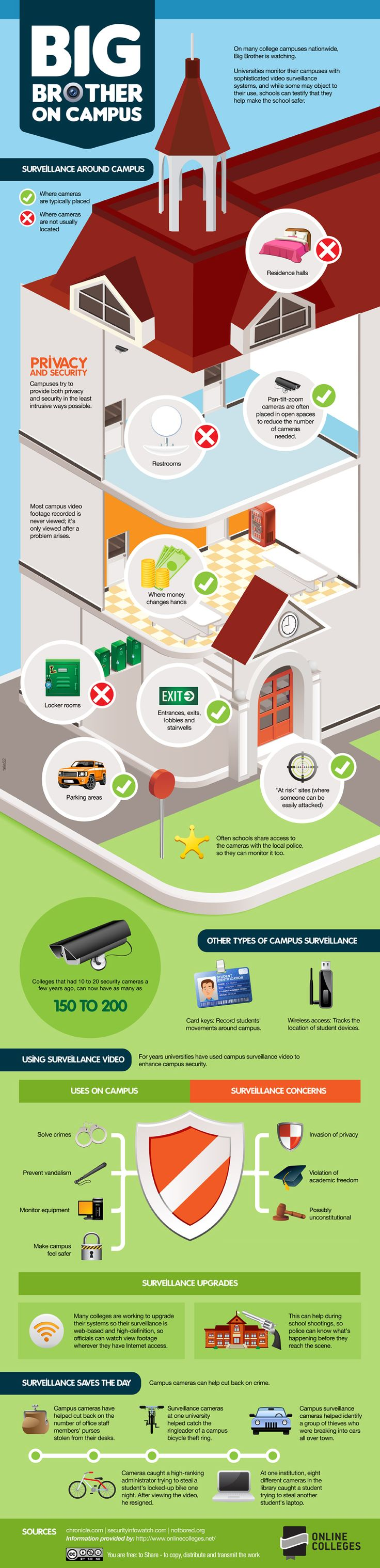 How Does Surveillance On Campus Work? #highered #infographic