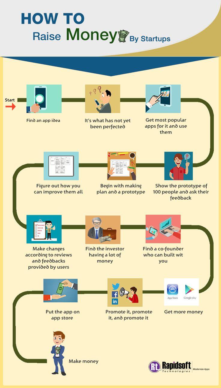 660c2eda7b92f8f88d13f01487ee9778 how to raise money startup