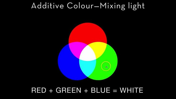 The Basics of Additive Color Mixing