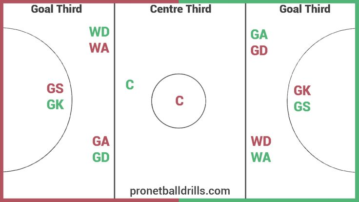 Netball court and Playing Positions Diagram #netball #court #positions #diagram