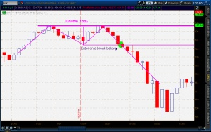 Double top pattern. How to trade this bearish reversal pattern