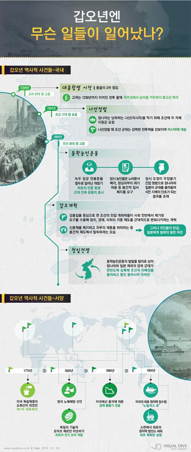 [인포그래픽] 갑오년엔 어떤 일들이 일어났을까? #history / #Infographic ⓒ 비주얼다이브 무단 복사·전재·재배포 금지