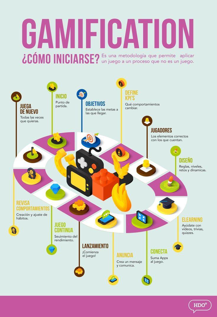 Gamificación cómo iniciarse infografia infographic