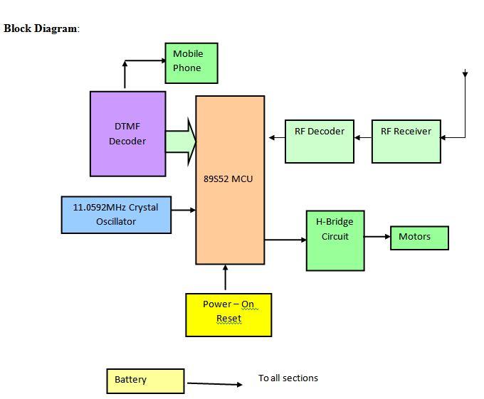 DTMF Block Diagram | Electrical Concepts | Block diagram