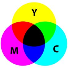 Subtractive color mixing: adding magenta to yellow yields red; adding all three primary colors together yields black